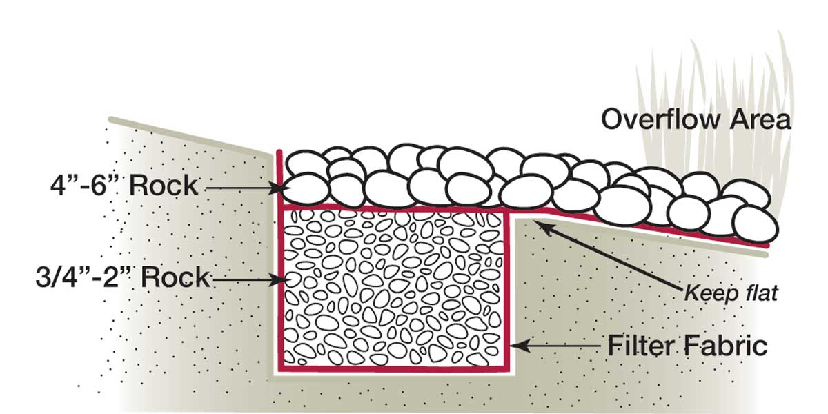 diagram of rock infiltration installation guidelines